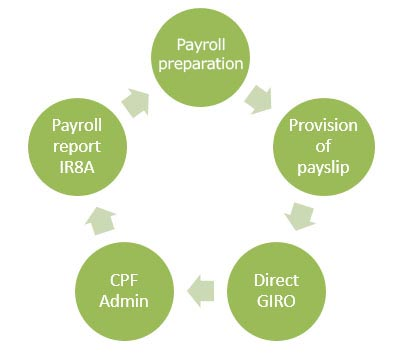 Payroll & CPF Administration